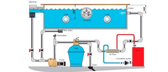 Esquema de instalación del intercambiador Hi Flow de Pahlén