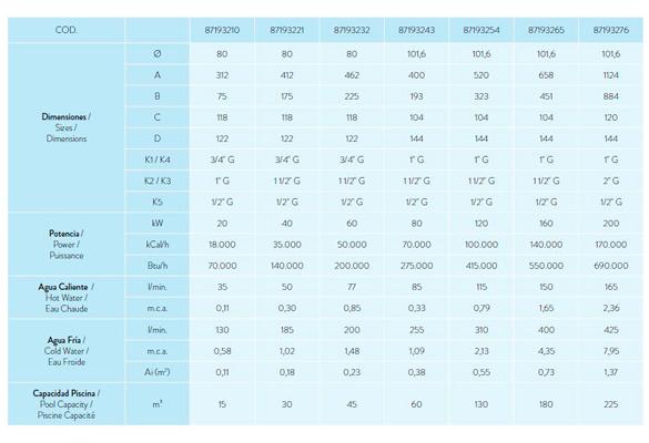 Ficha características técnicas intercambiadores de calor Flexinox Pool