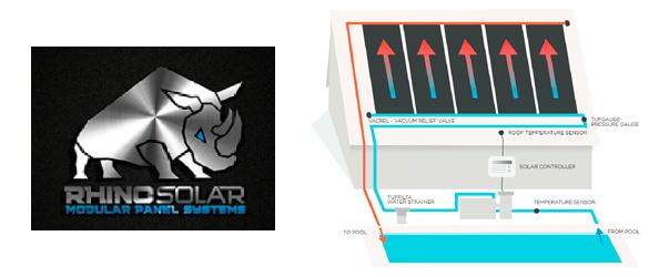Esquema de funcionamiento panel solar Rhino