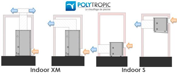 Opciones de instalación de PAC Indoor en función del modelo